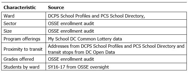 Landscape of Diversity in D C  Public Schools - D C  Policy