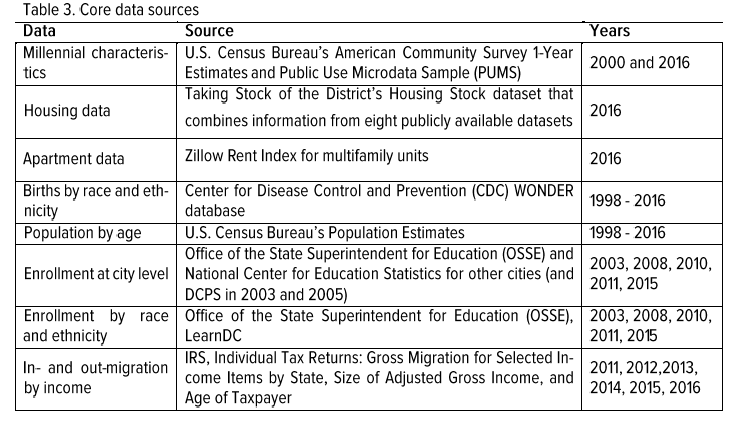D C  Policy Center: Data Blog